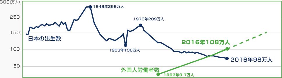 図1:日本の出生率と外国人労働者の対比