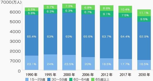 日本の労働人口の推移